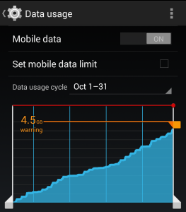 Mobile Data Usage
