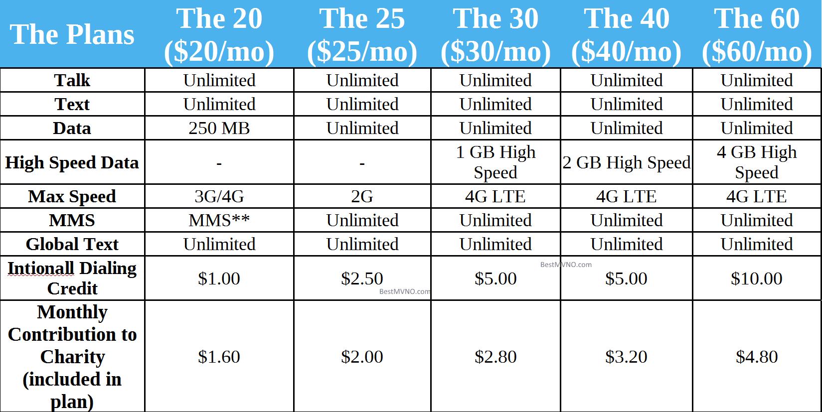 Giv Mobile Plan Summary