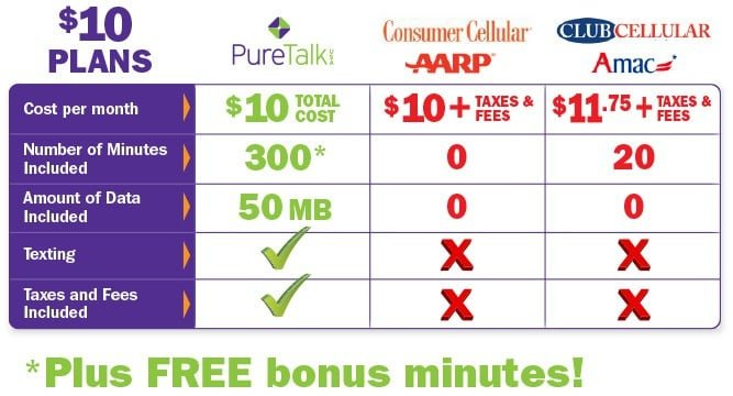 Pure TalkUSA Comparison with Consumer Cellular