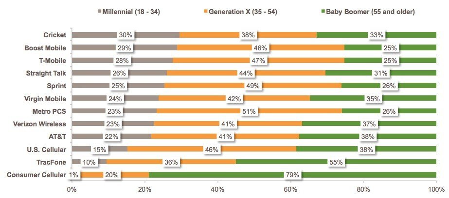Wireless Provider Use Age Demographics - Graph Provided By Market Force