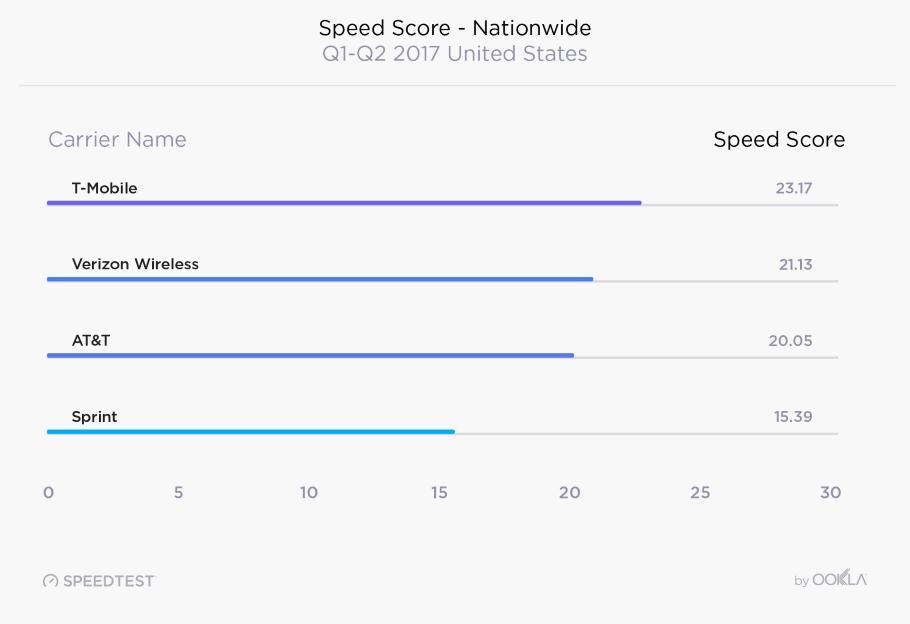 Ookla Speedtest Of USA's Top Wireless Carriers