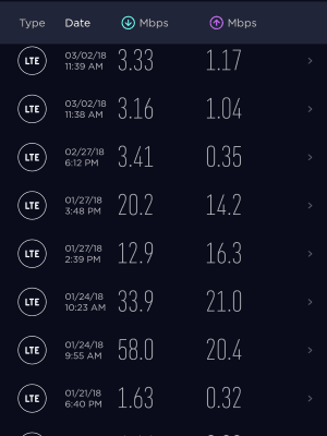 Data Speeds On Red Pocket Mobile CDMAV Plan
