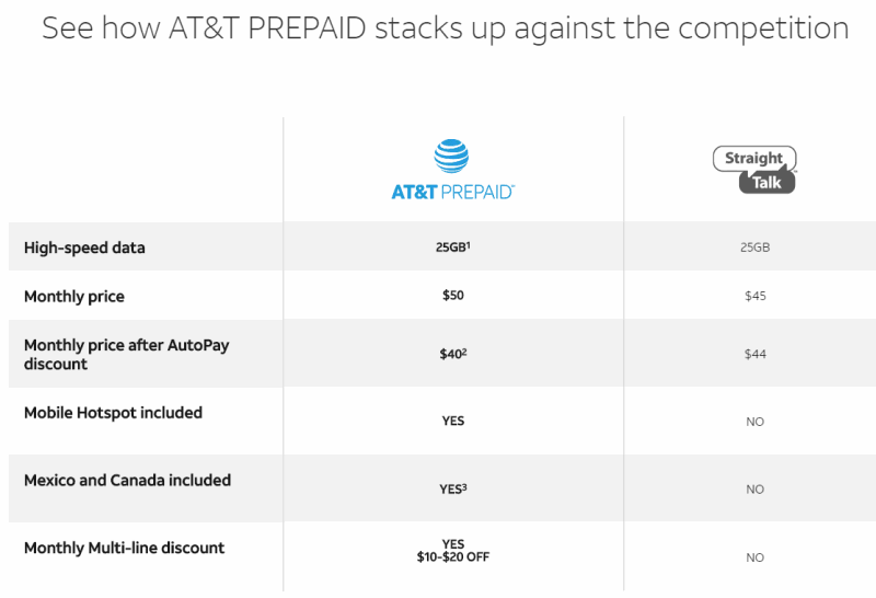 AT&T Prepaid Attacks Straight Talk In Promoting Special Offer At Walmart