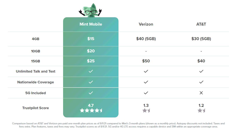 Mint Mobile AT&T Verizon Switcher Promo